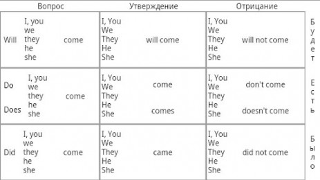Полиглот. Английский язык: часть первая | Android