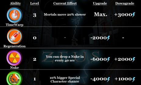 Скриншот Zeus – Lightning Shooter